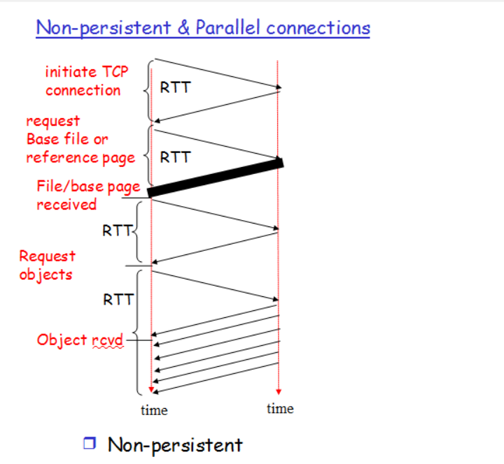 HTTP Non-Persistent & Persistent Connection | Set 1 - GeeksforGeeks