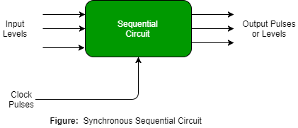 Digital Logic | Introduction of Sequential Circuits