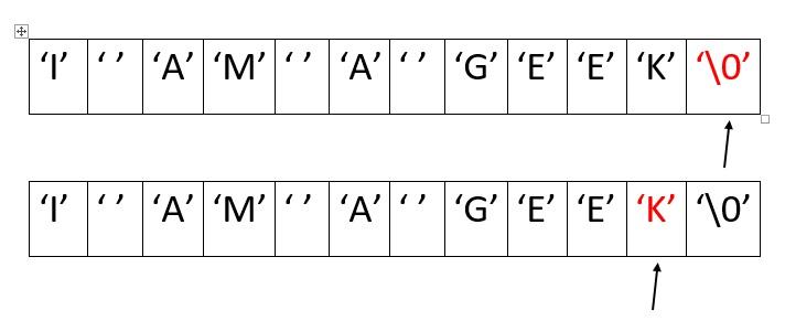 Print Words Of A String In Reverse Order Geeksforgeeks