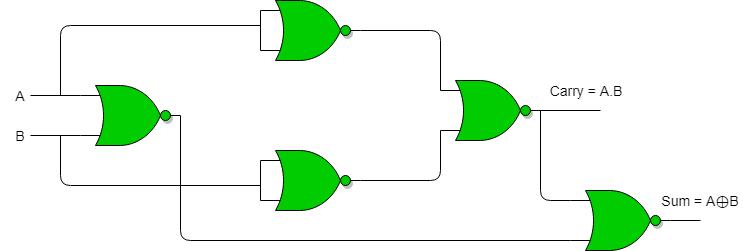 Half Adder And Half Subtractor Using Nand Nor Gates Geeksforgeeks