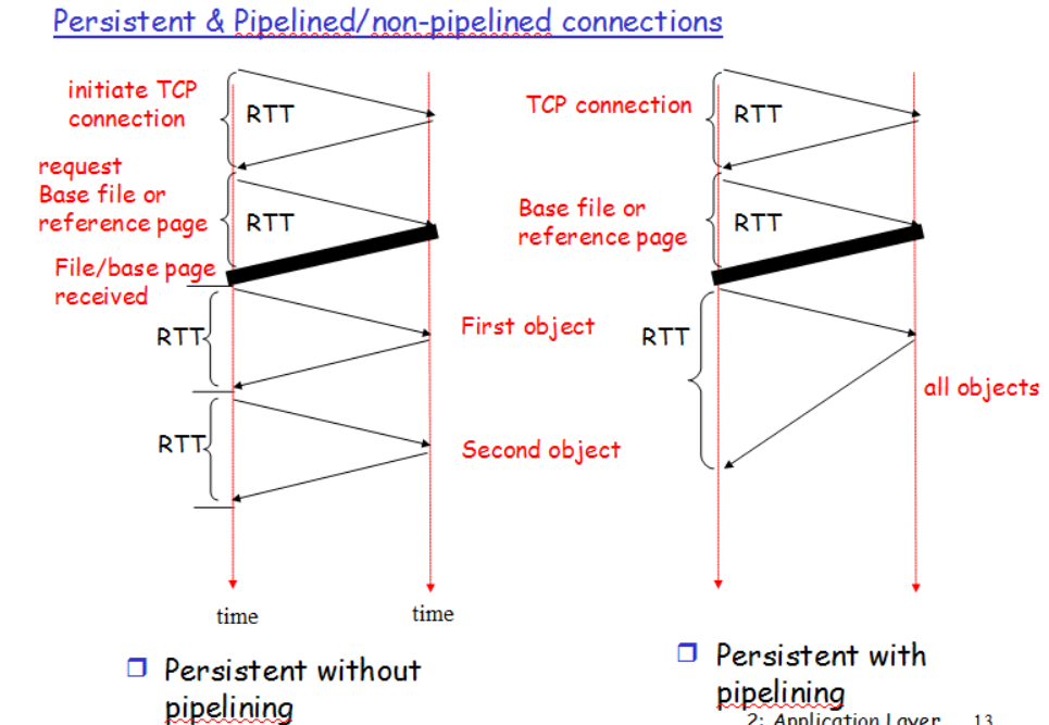 HTTP Non-Persistent & Persistent Connection | Set 1