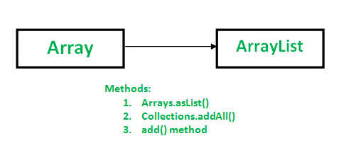Array to ArrayList