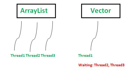 ArrayList vs Vector Java