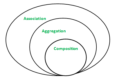 Association,Aggregation and Composition