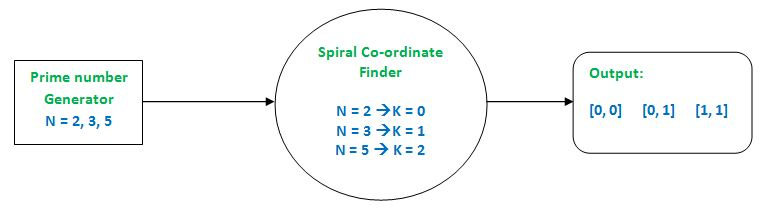 Find coordinates of a prime number in a Prime Spiral