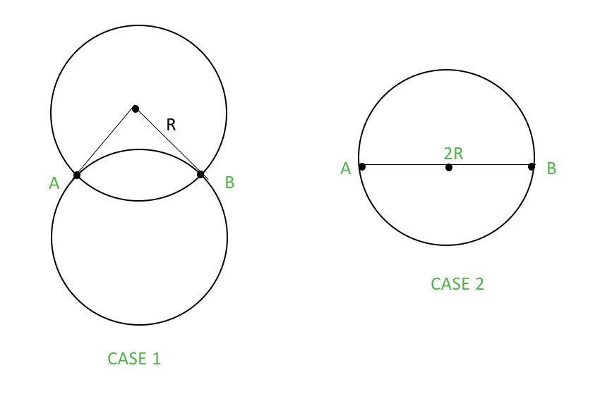 The circles with radius 'R' touching points A and B