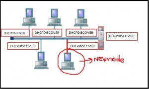 Broadcast of DHCPDISCOVER meaasge