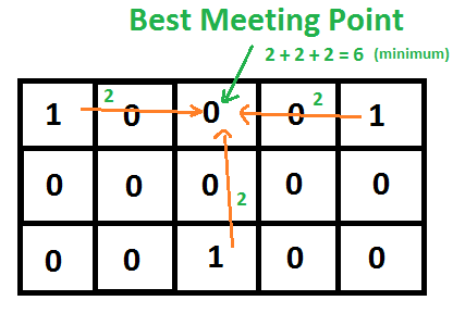 Best Meeting Point In 2d Binary Array Geeksforgeeks
