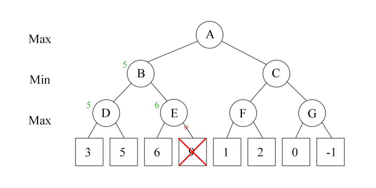 Alpha Beta Pruning 2