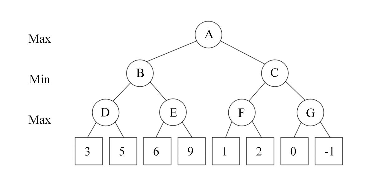 Alpha Beta Pruning