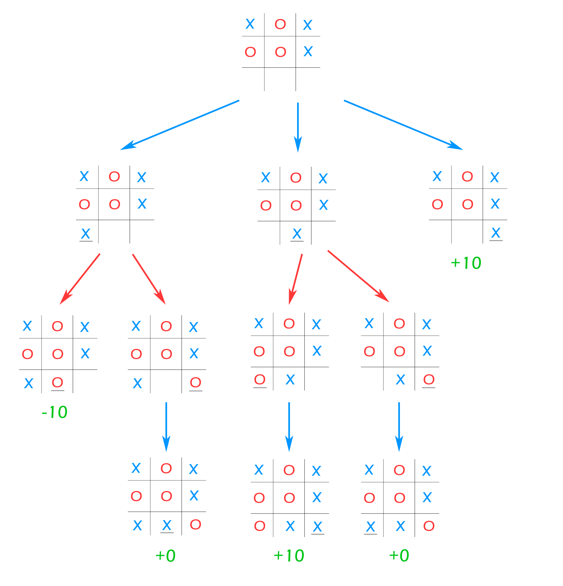 Tic-Tac-Toe Game Tree