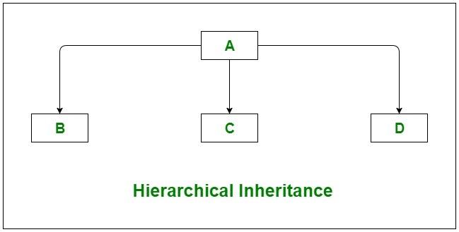 C# | Inheritance - GeeksforGeeks