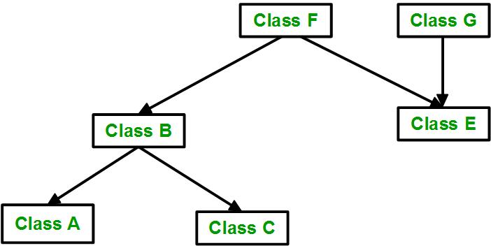 Inheritance in C++ - Tutorialspoint dev