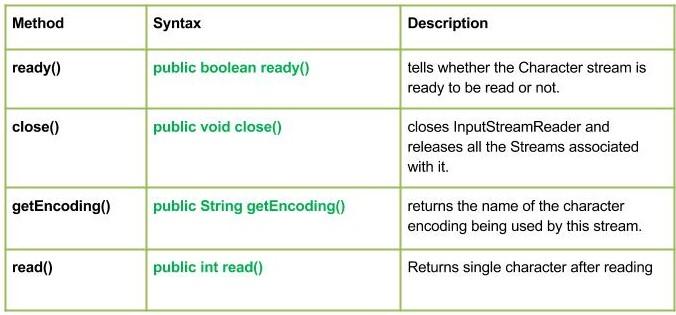 Java io InputStreamReader class - GeeksforGeeks