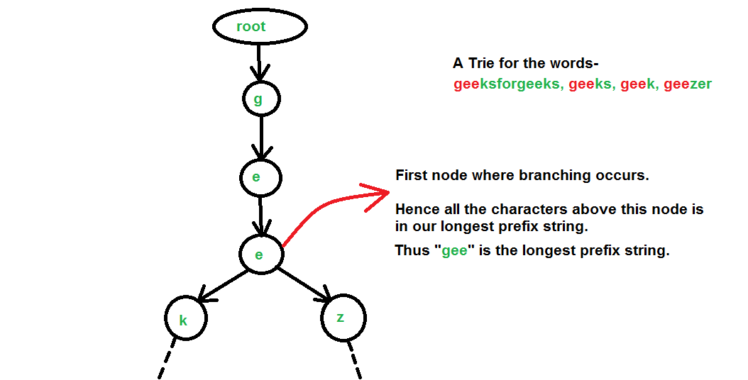 Longest-Common-Prefix-using-Trie