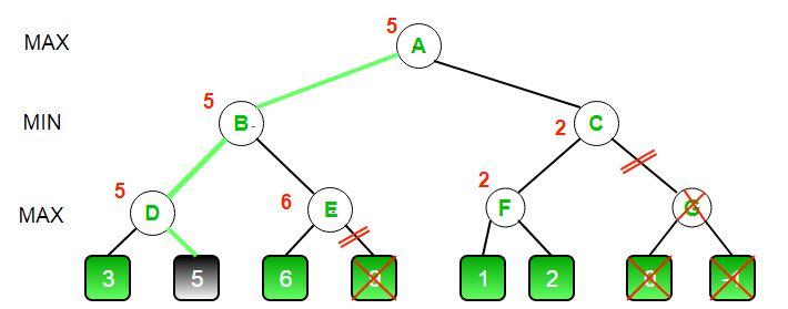 Alpha Beta Pruning 3