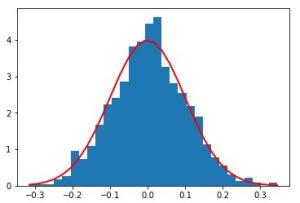 rand vs normal in Numpy random in Python - GeeksforGeeks