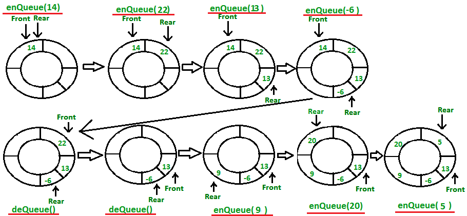 Circular queue implementation and explanation in java lets code pro main functions of a circular queue ccuart Images