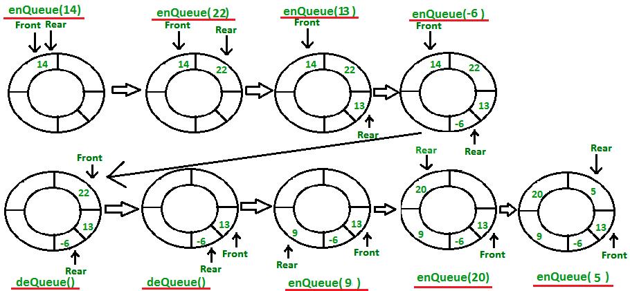 Operations-on-Circular queue