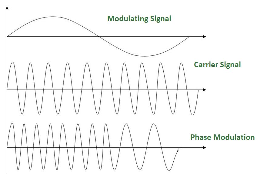 digital electronics analog  analog conversion modulation geeksforgeeks