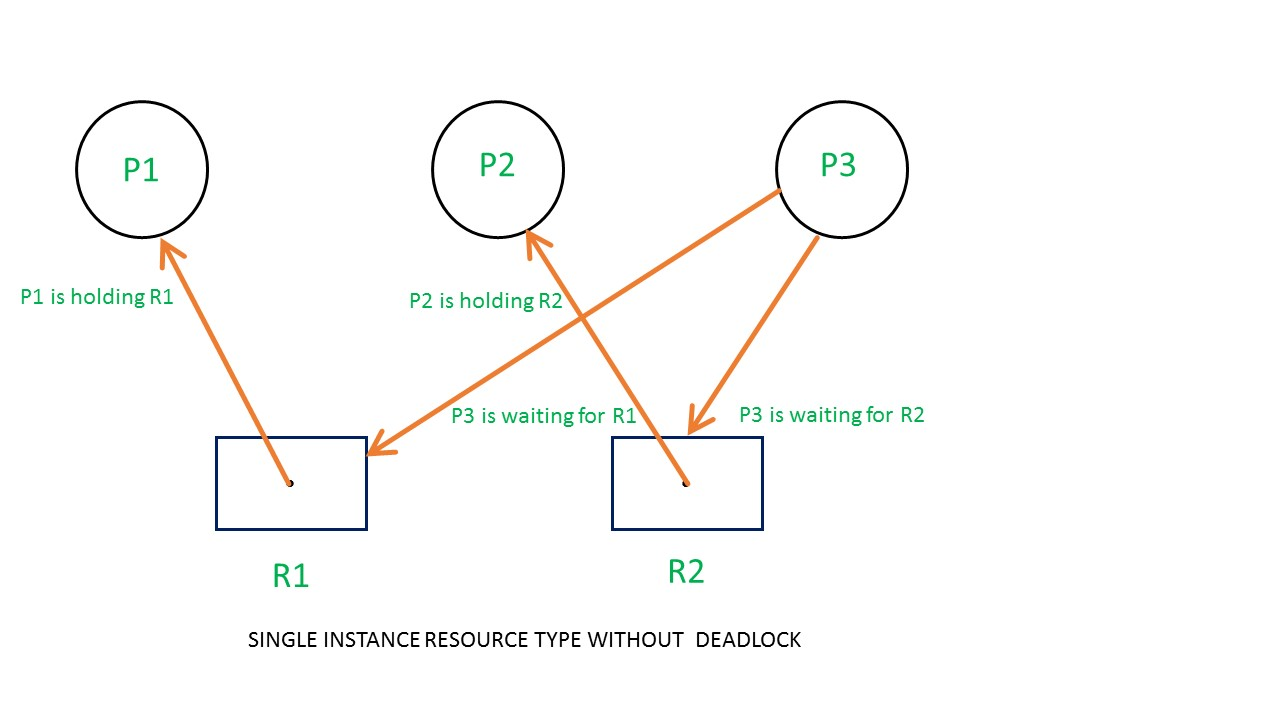 Operating System Resource Allocation Graph Rag Geeksforgeeks