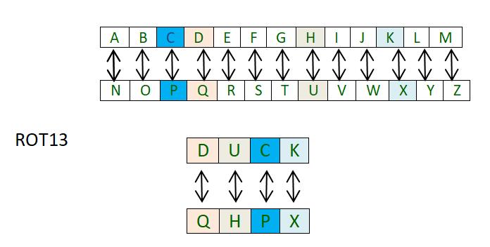 ROT13 cipher - GeeksforGeeks