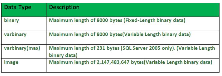 SQL | Datatypes - GeeksforGeeks