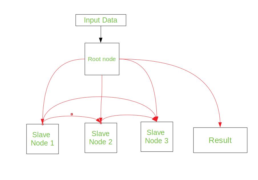 Screenshot from 2018 03 22 21 10 14 clusters in computer organisation geeksforgeeks