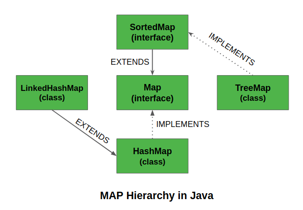 Map Interface in Java
