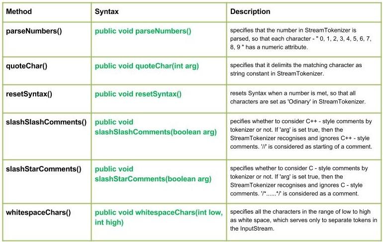 Javareamtokenizer Class In Java Set 2 Geeksforgeeks
