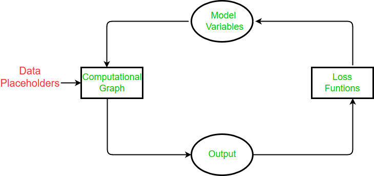 Introduction to Tensor with Tensorflow - GeeksforGeeks