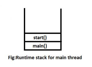 Overriding of Thread class start() method - GeeksforGeeks