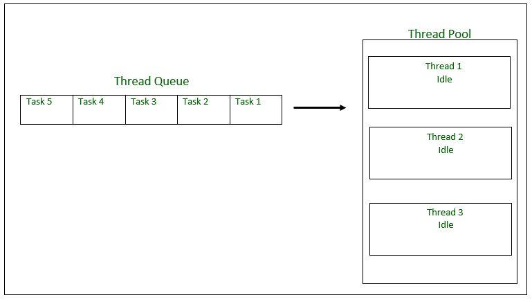 Thread pools in java geeksforgeeks for Object pool design pattern java