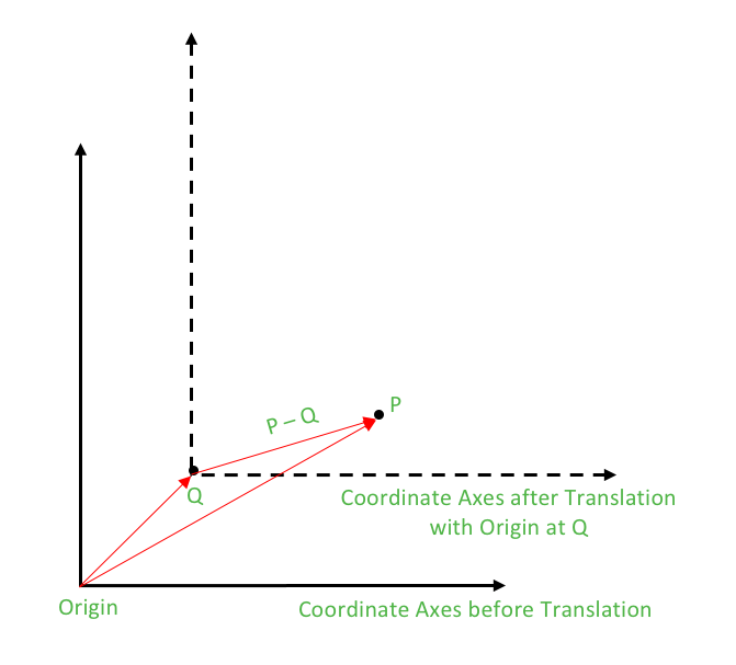 Translation of Coordinate Axes