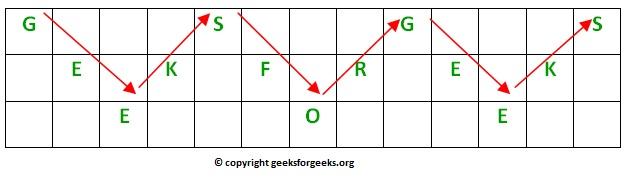 Rail Fence Cipher - Encryption and Decryption - GeeksforGeeks