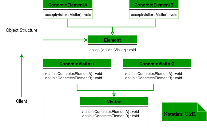 UML-diagram-visitor-method