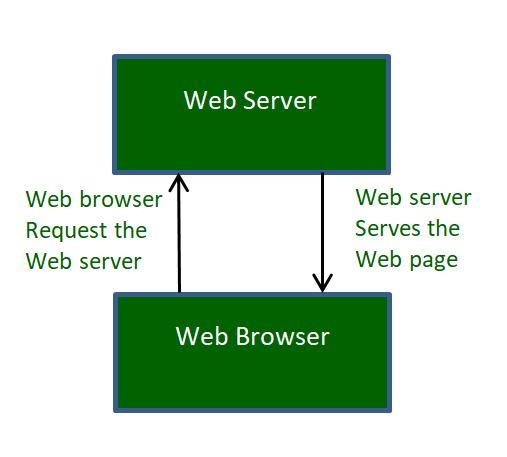 How do Web Servers work? - GeeksforGeeks
