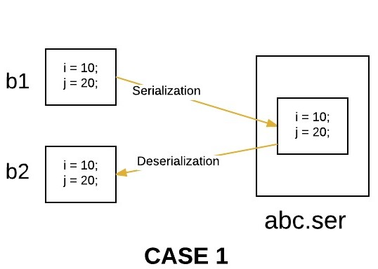 Object Serialization With Inheritance In Java Geeksforgeeks