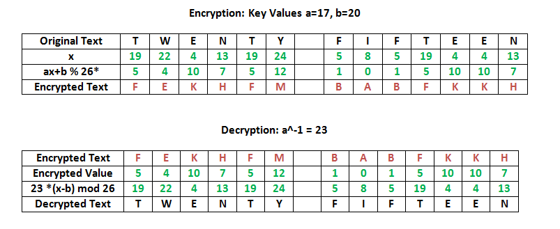 vigenere cipher program in c with output
