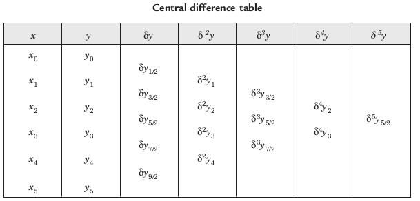 Bessel's Interpolation - GeeksforGeeks