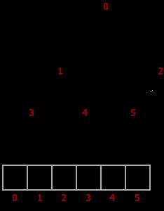 binary-heap-array-mapping