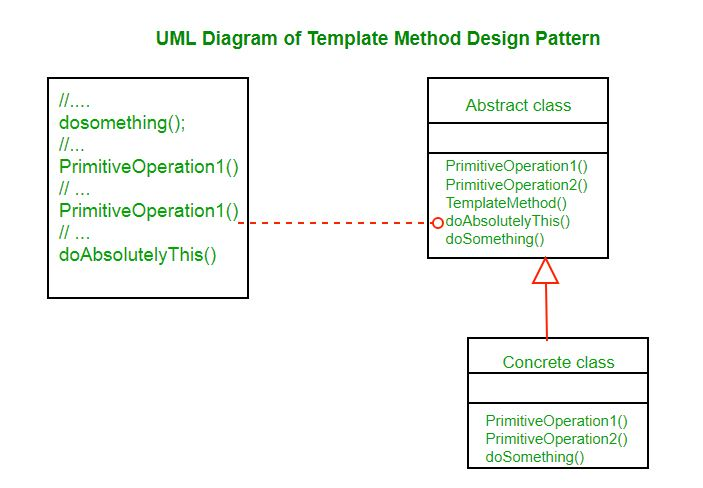 Template method design pattern geeksforgeeks source wikipedia maxwellsz