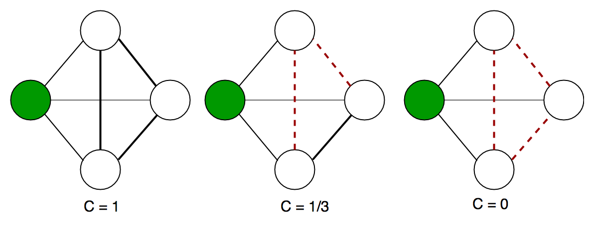 Clustering Coefficient in Graph Theory - GeeksforGeeks