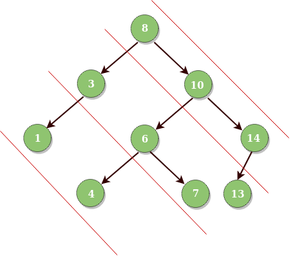 Diagonal Traversal of Binary Tree - GeeksforGeeks