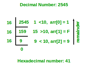 Program for decimal to hexadecimal conversion - GeeksforGeeks