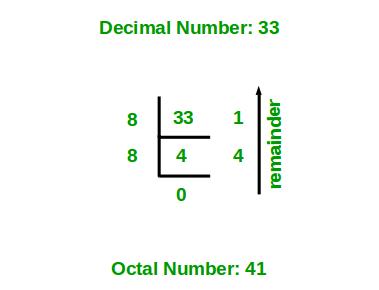 Program for decimal to octal conversion - GeeksforGeeks