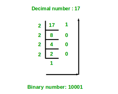 Below Diagram Shows An Example Of Converting The Decimal Number 17 To Equivalent Binary Number