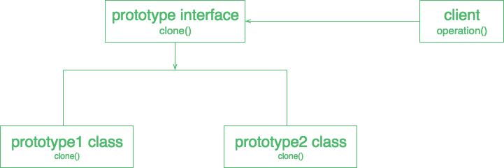 Prototype Design Pattern - GeeksforGeeks