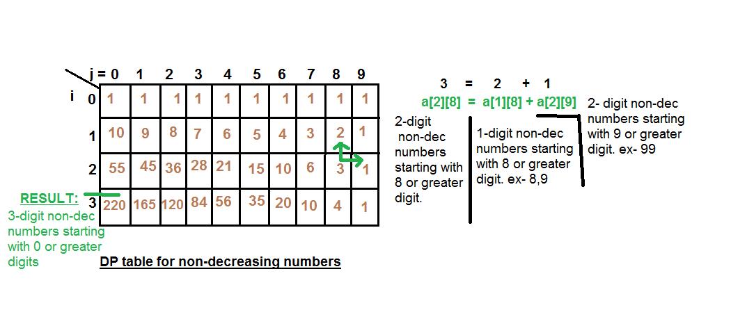 Number of n-digits non-decreasing integers - GeeksforGeeks