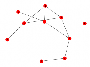Erdos Renyl Model (for generating Random Graphs) - GeeksforGeeks